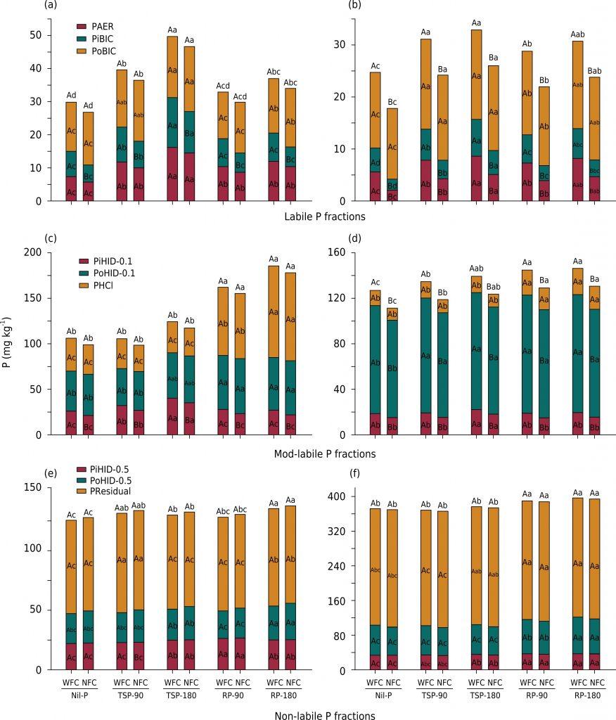Arquivos Soil Fertility and Plant Nutrition - RBCS - Revista